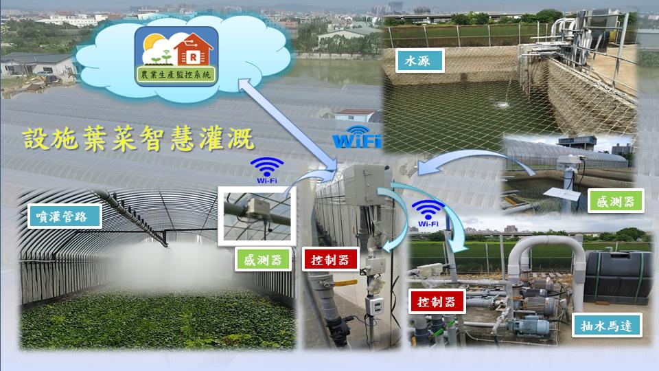 圖1.應用農業生產管理即時監控資訊系統建立設施葉菜智慧灌溉